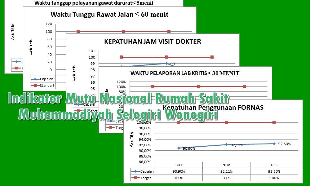 Indikator Mutu Nasional Rumah Sakit Muhammadiyah Selogiri